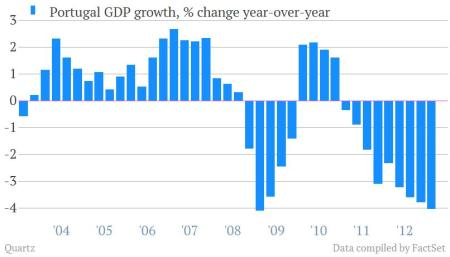 portugal gdp growth q1 2013