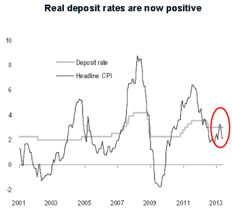 credit suisse deposit rates