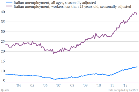 italy unemployment youth unemployment