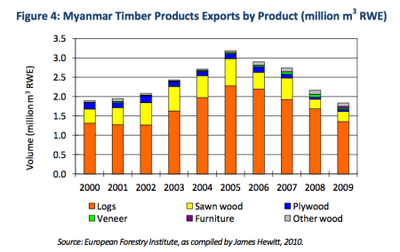 Myanmar's teak export ban could knock the floor out from