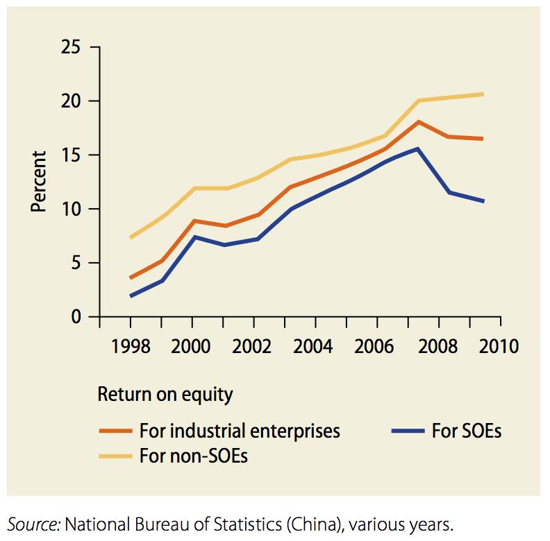 world bank 2030 soe profitability