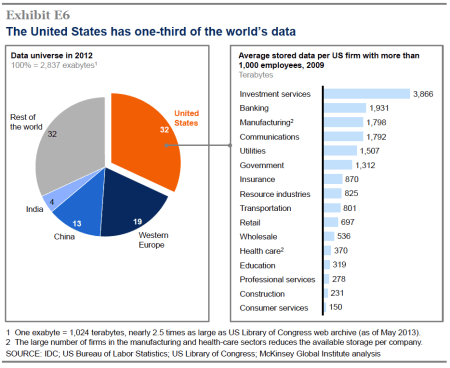 us owns one third of world's data assets