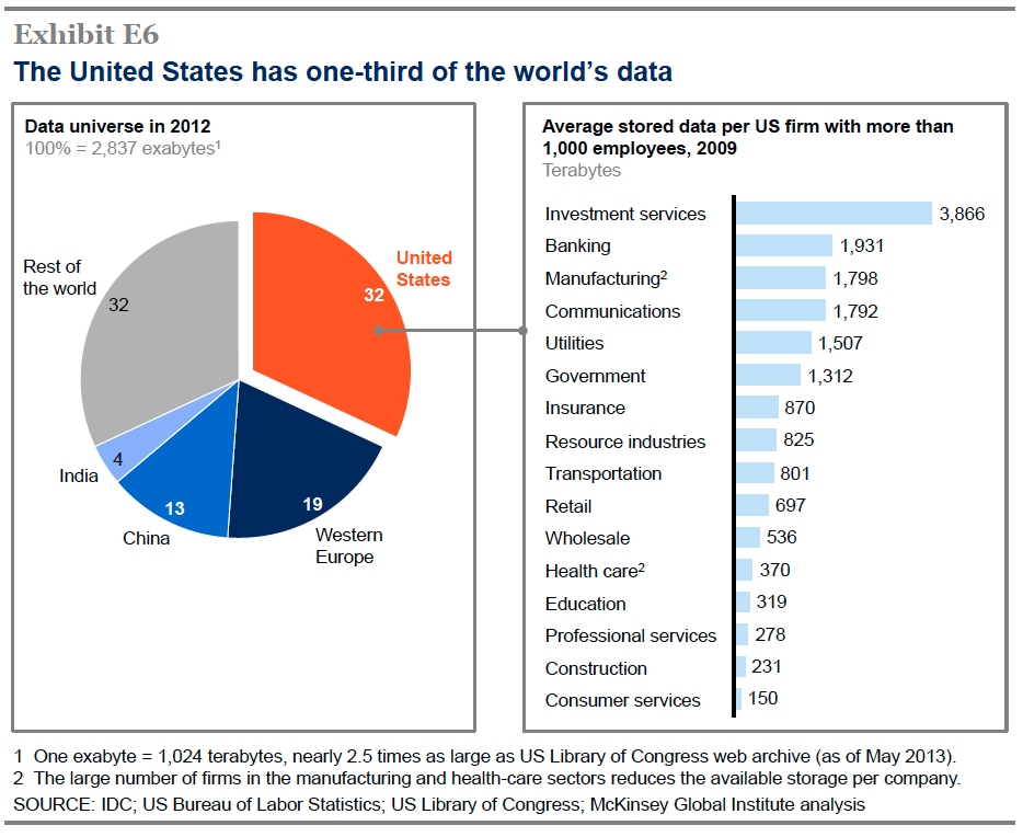 The US is home to one third of the world's data—here's who's