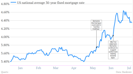 Maybe the US housing market won't collapse under higher mortgage