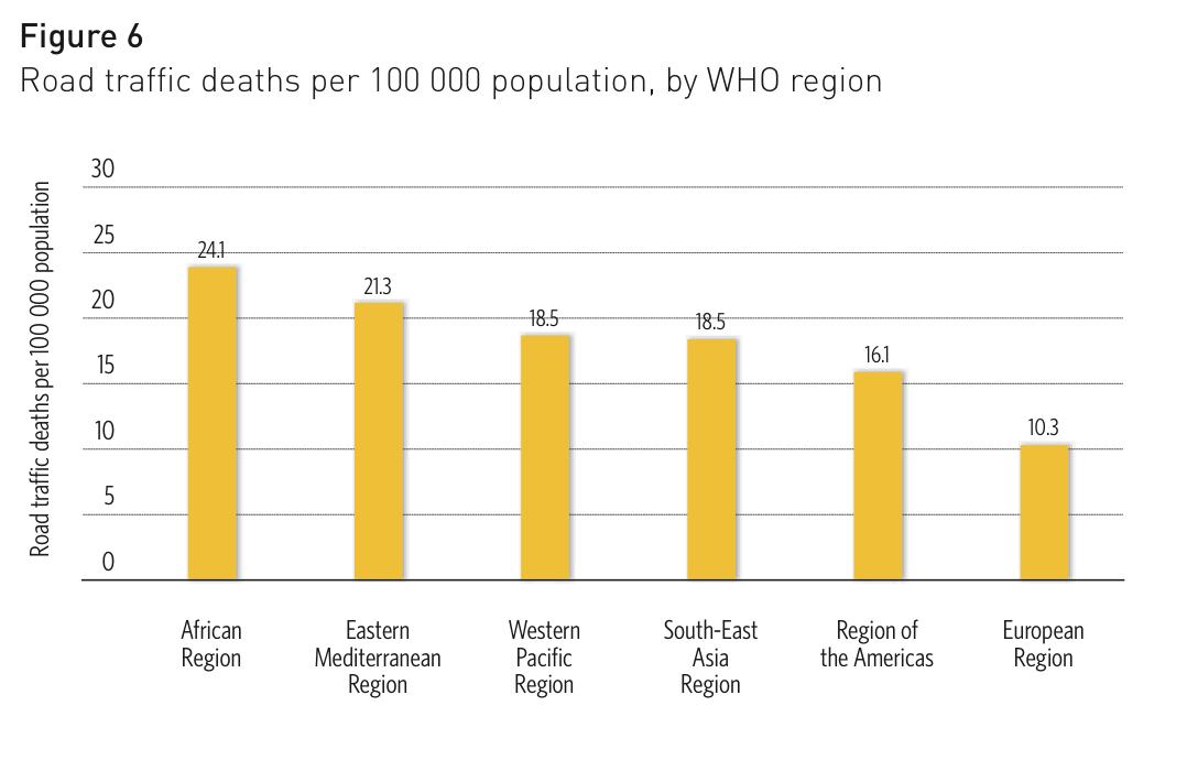 Road traffic deaths per 100,000 population