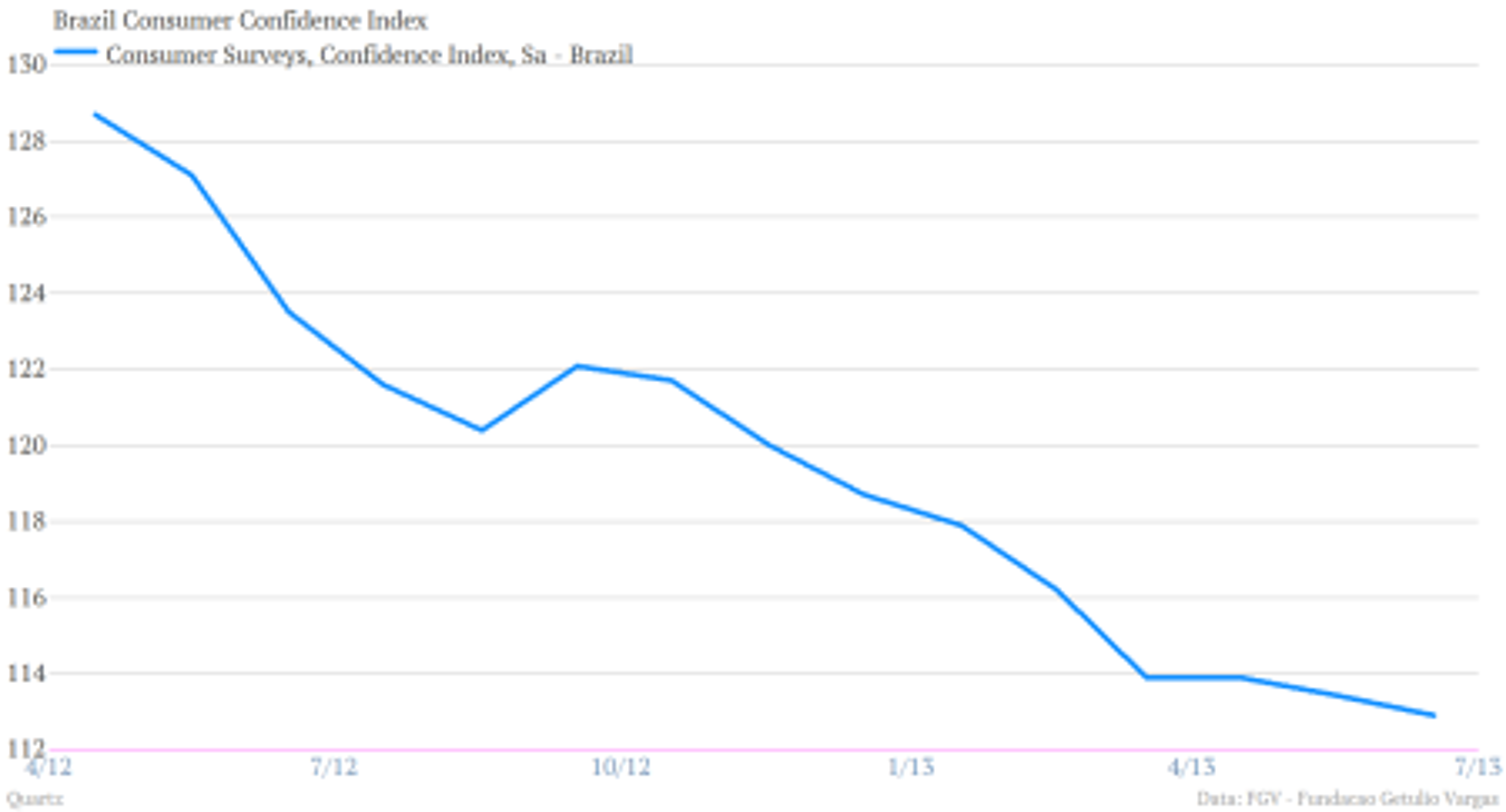 Brazil Consumer Confidence Index