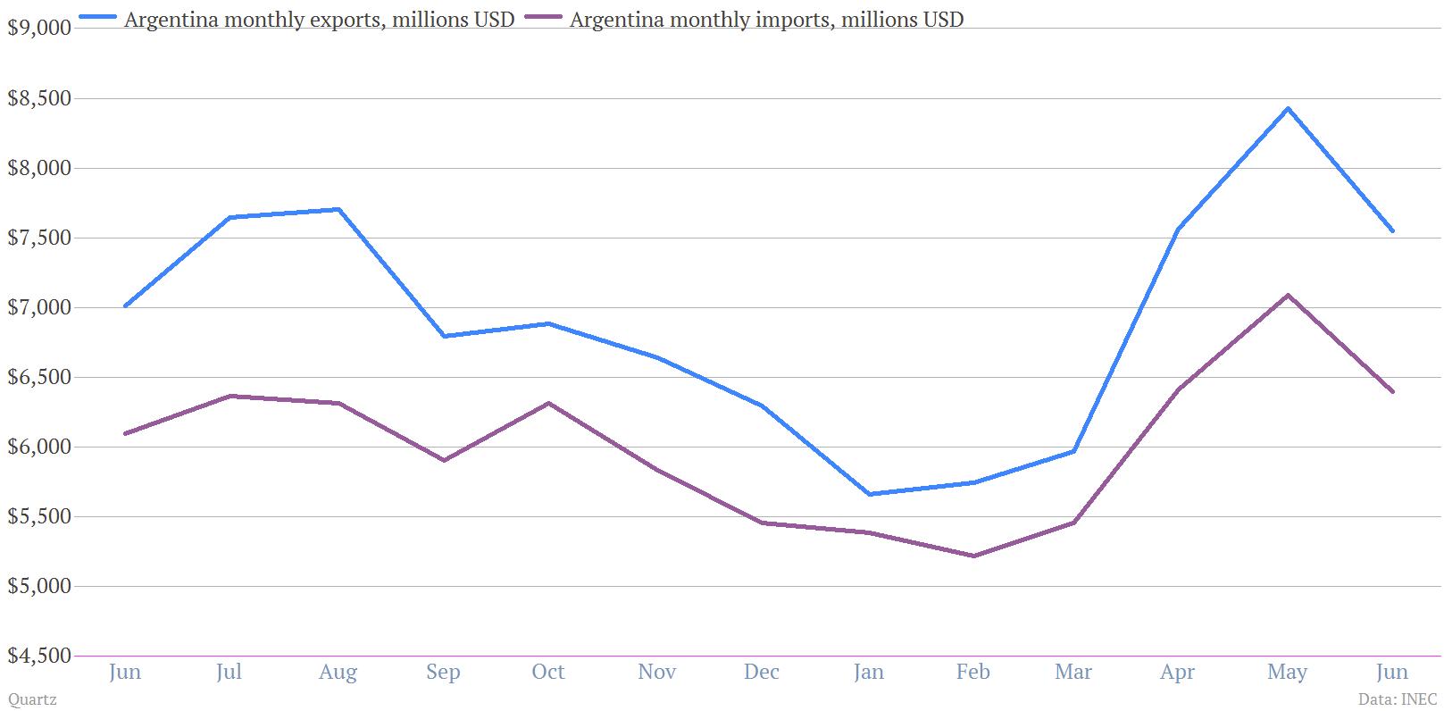 Argentina exports vs imports