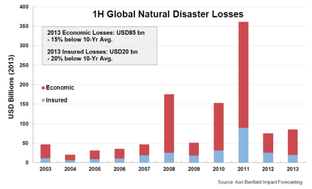 share of natural disaster losses insured