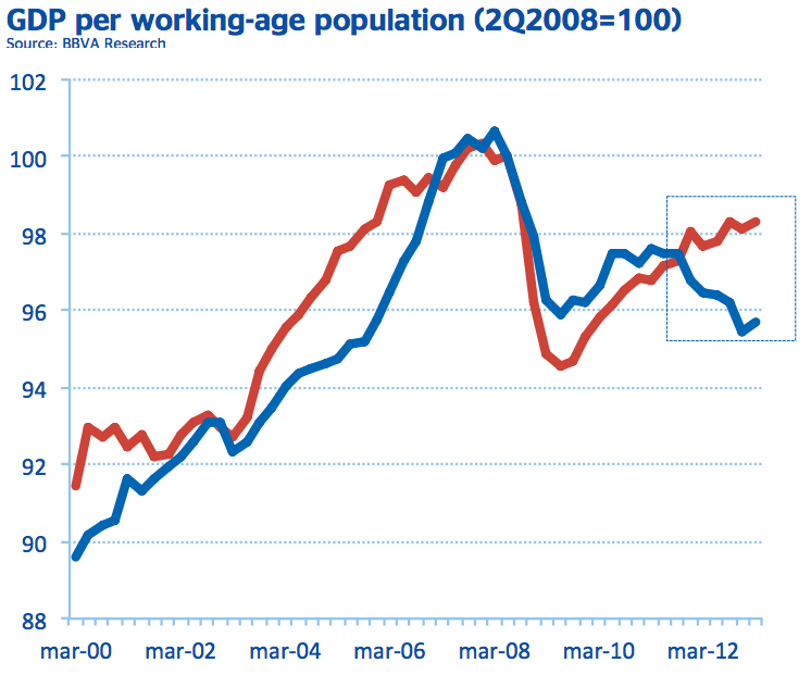 GDP per working age population Europe US