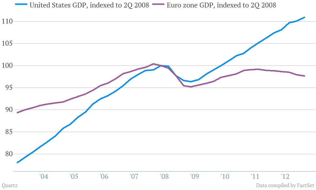 euro zone us gdp indexed to 2008 2q