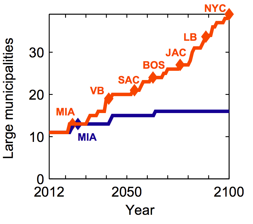 Rising sea levels in US