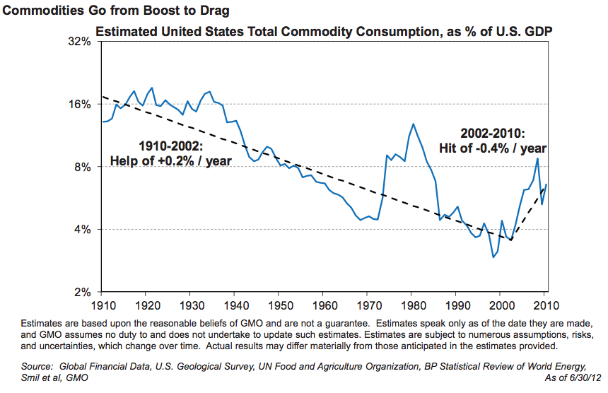 trends in cost of commodities resources century jeremy grantham