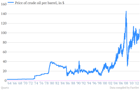 price of crude oil per barrel