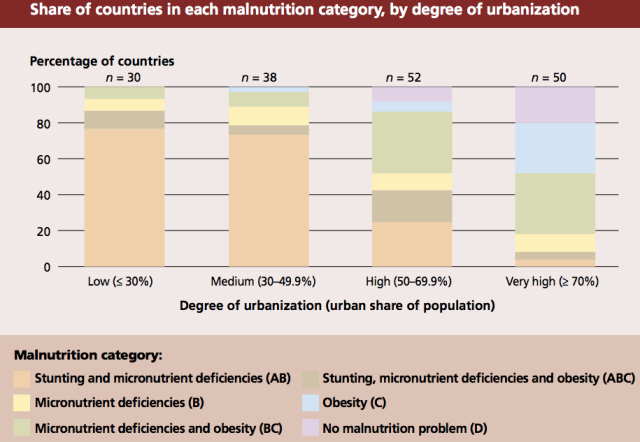 share of countries in each malnutrition category