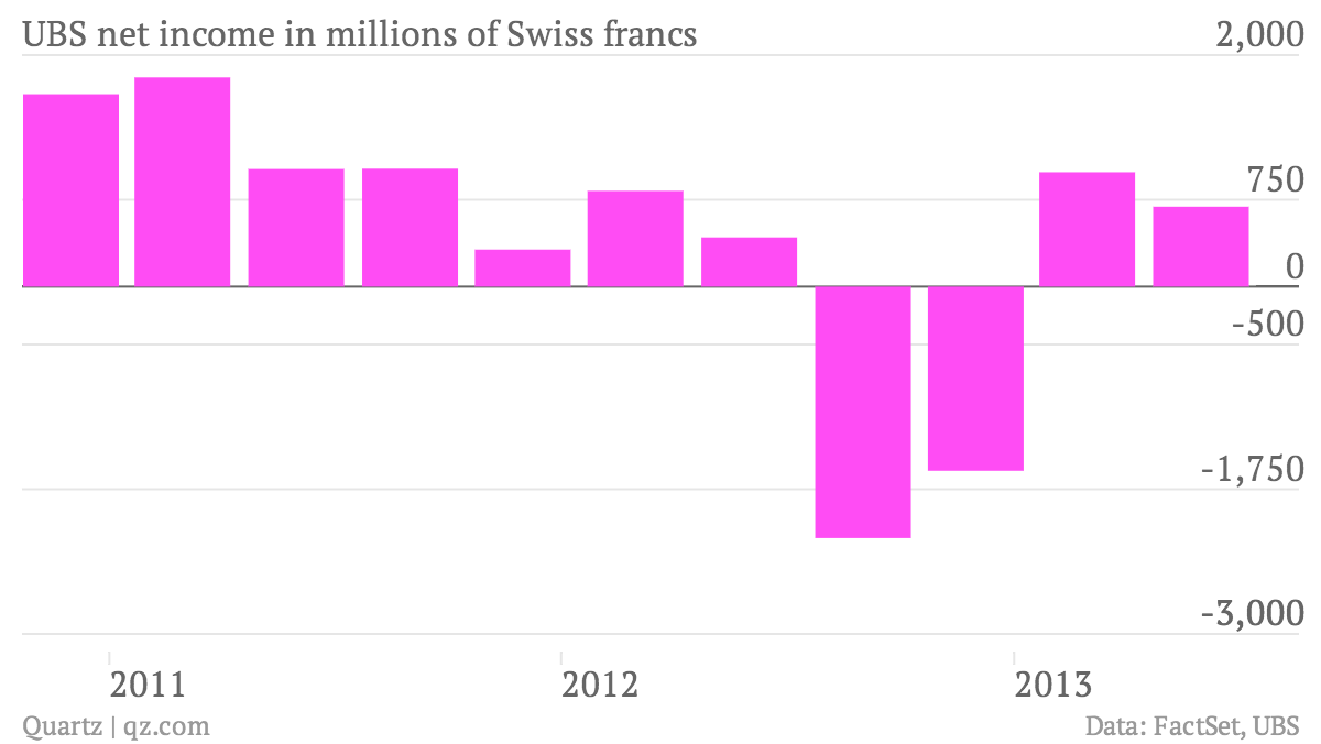 UBS-net-income-in-millions-of-Swiss-francs_chart (1)