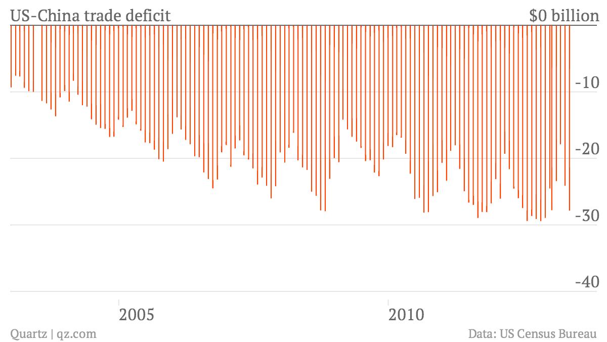 us china trade deficit gap