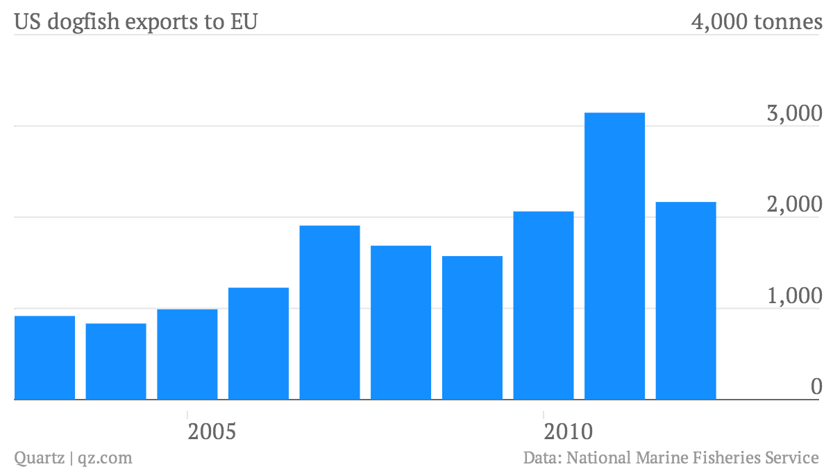 US-dogfish-exports-to-EU_chart