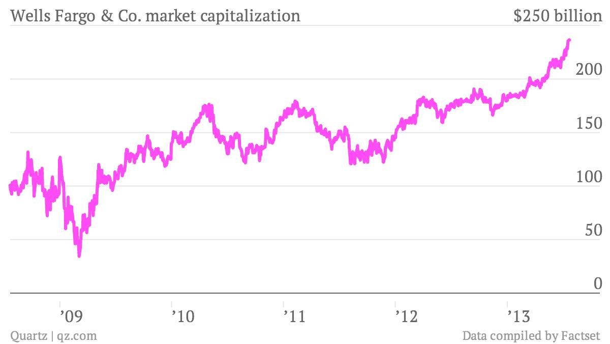 wells fargo market capitalization value