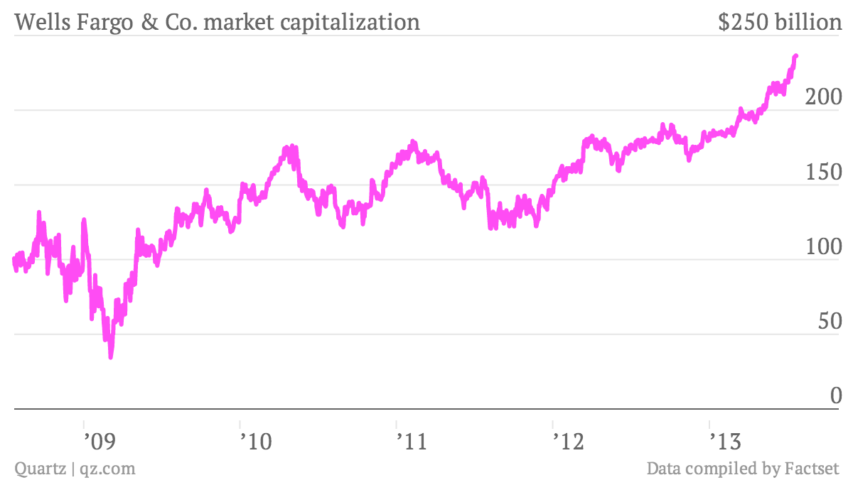 wells fargo market capitalization value