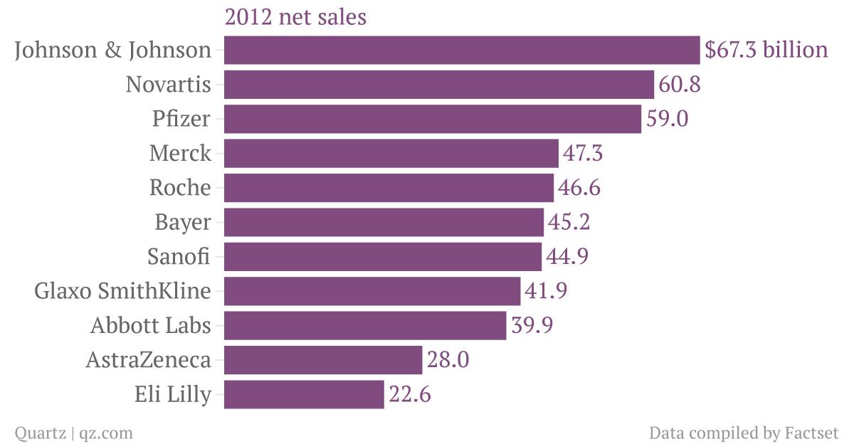 2012-net-sales_chartbuilder