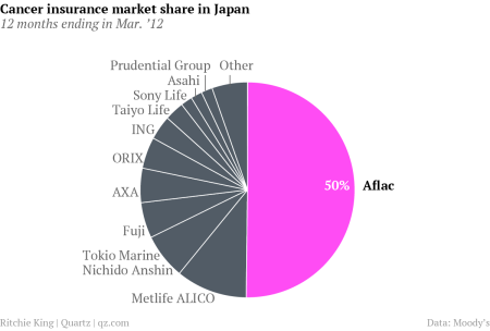 How Aflac Built An Empire On Japan S Unspeakable Nightmare Quartz