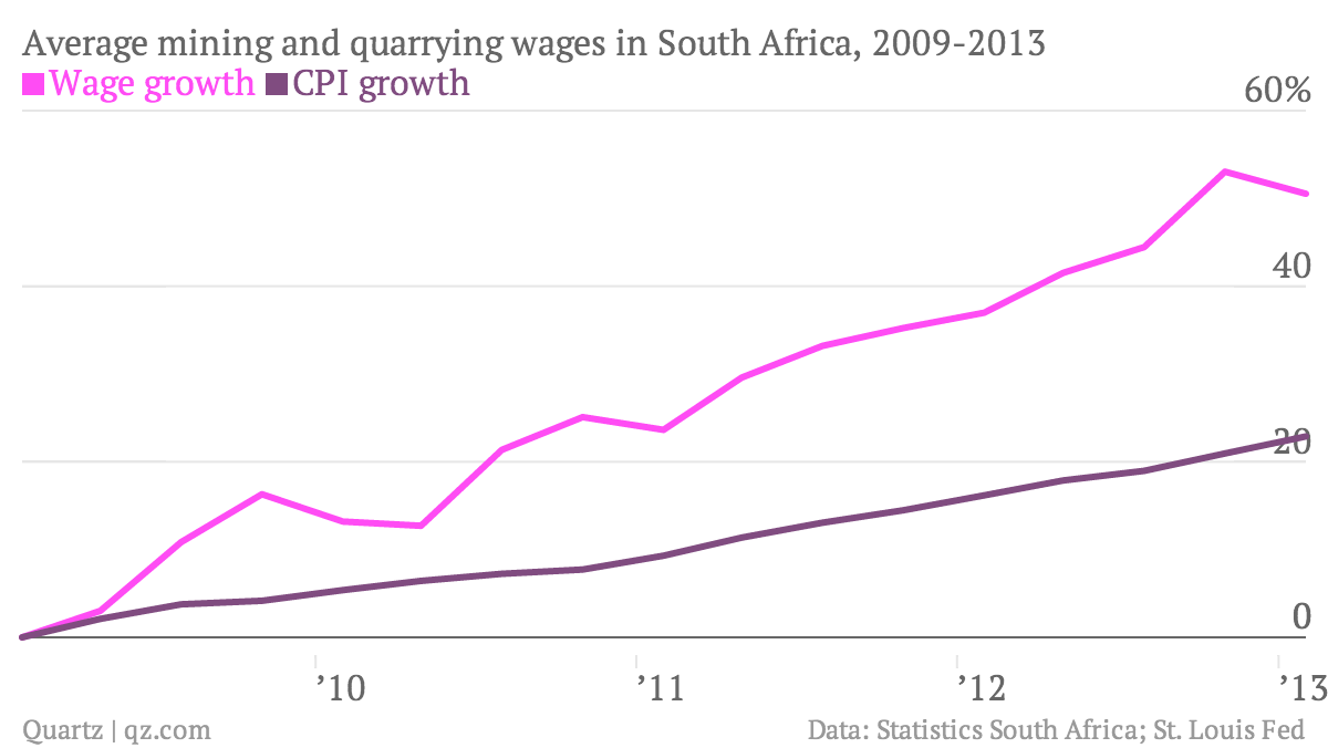 Average-mining-and-quarrying-wages-in-South-Africa-2009-2013-Wage-growth-CPI-growth_chartbuilder