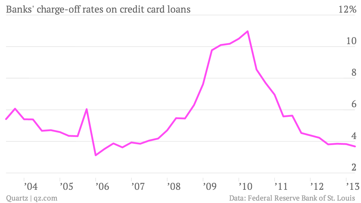 bank charge-offs credit card loans