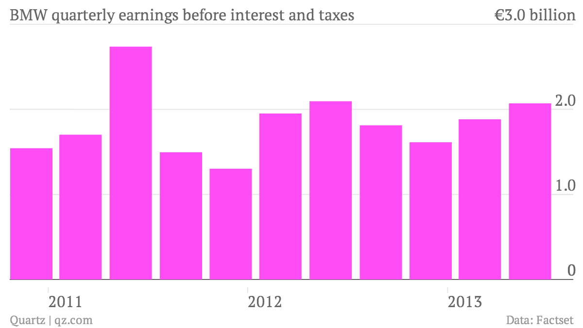 BMW-quarterly-earnings-before-interest-and-taxes-BMW-quarterly-earnings-before-interest-and-taxes_chart 2