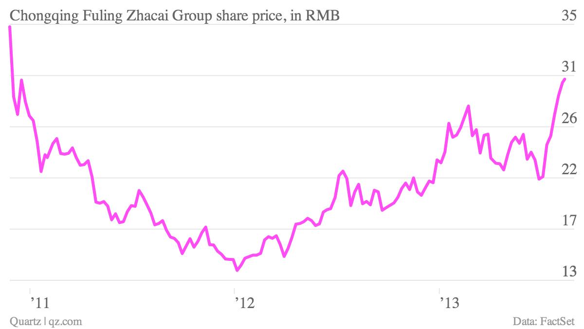 Chongqing-Fuling-Zhacai-Group-share-price-in-RMB_chartbuilder
