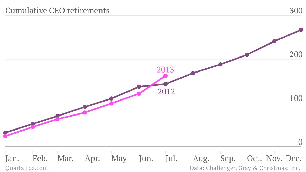 Cumulative-CEO-retirements-2012-2013_chartbuilder