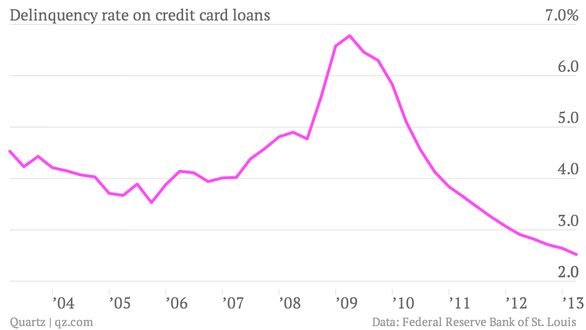 delinquency rate on credit card loans
