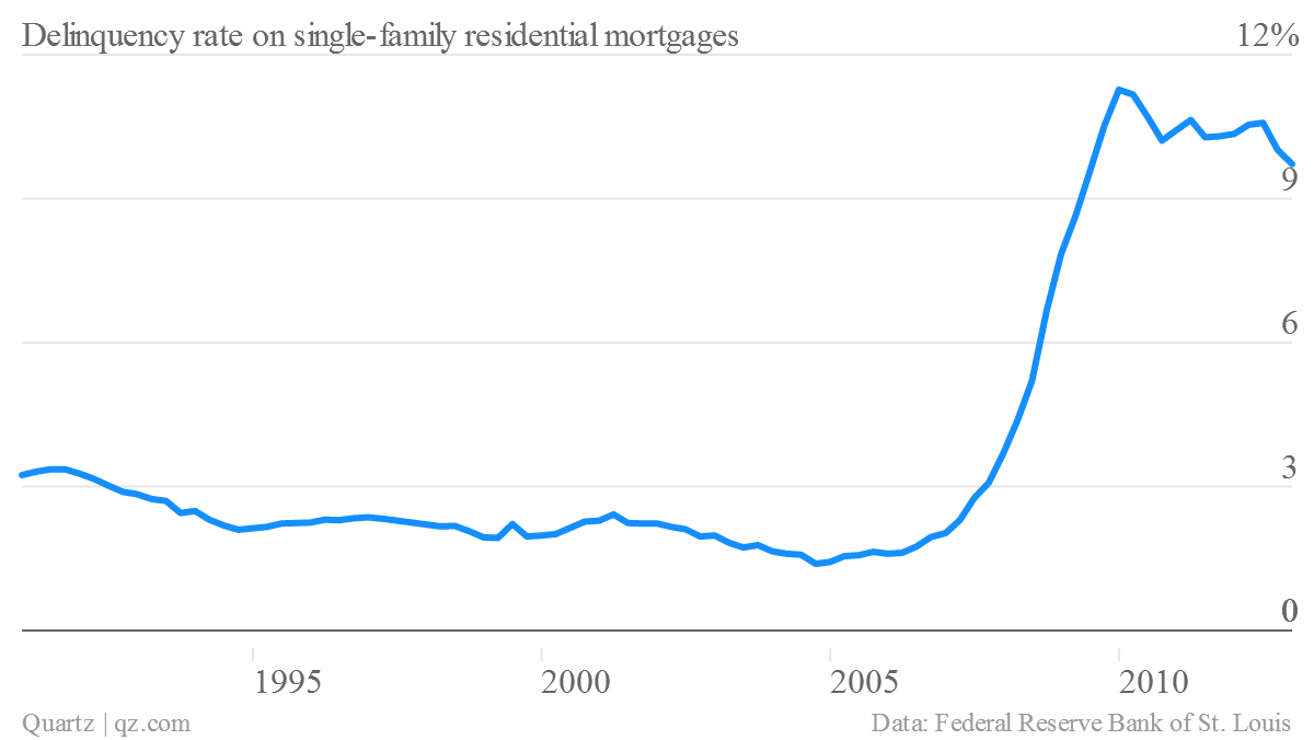 delinquency rate single family homes q1 2013 us