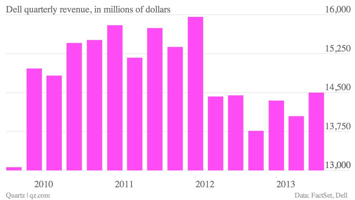 Dell-quarterly-revenue-in-millions-of-dollars_chartbuilder