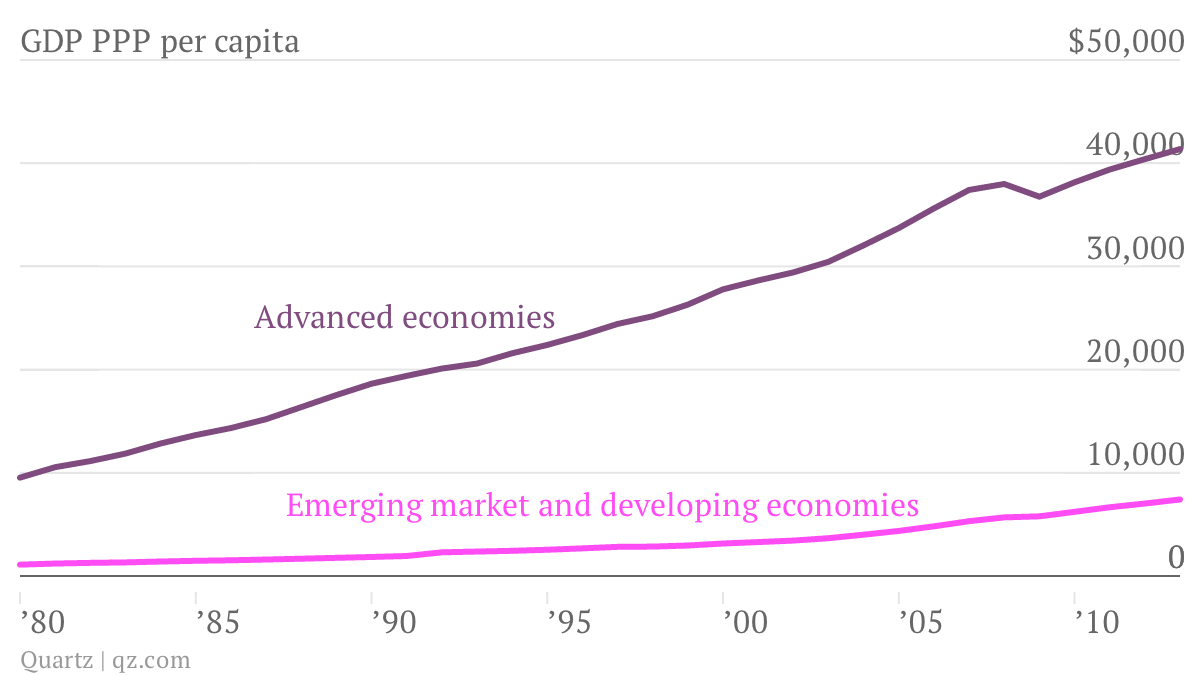 GDP-PPP-per-capita-Advanced-economies-Emerging-market-and-developing-economies_chartbuilder (2)
