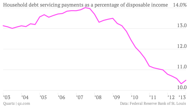 household debt servicing payments as a percentage of disposable income