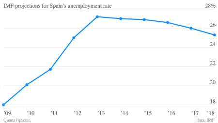 IMF projections Spain Spanish unemployment 2018