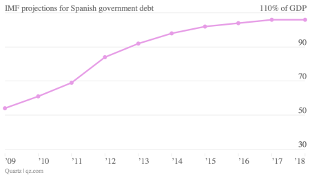 imf projections for Spain Spanish debt to gdp