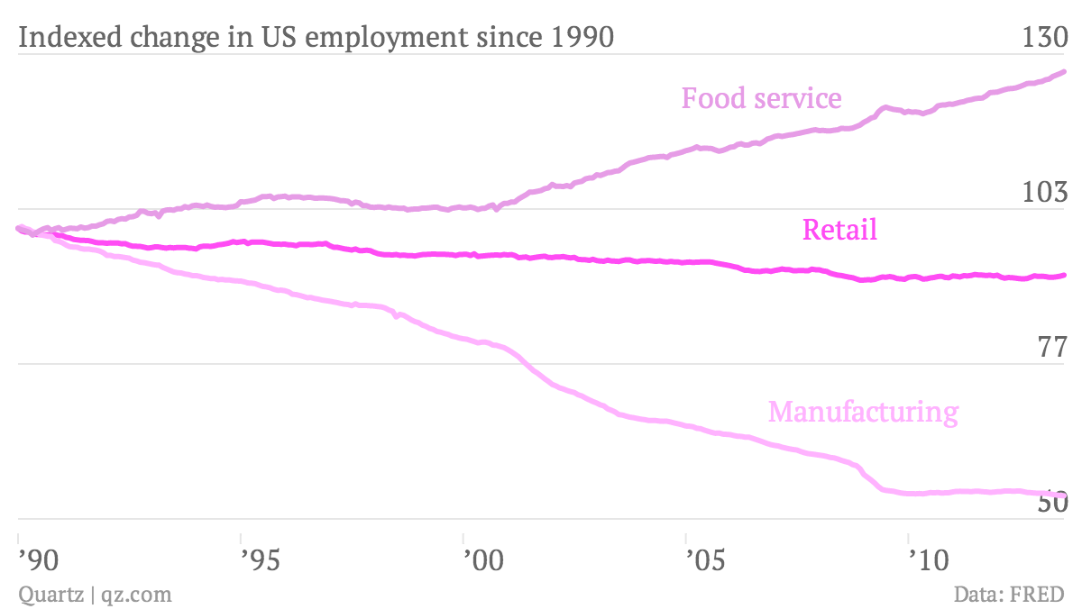 Indexed-change-in-US-employment-since-1990-Retail-Manufacturing-Food-service_chartbuilder