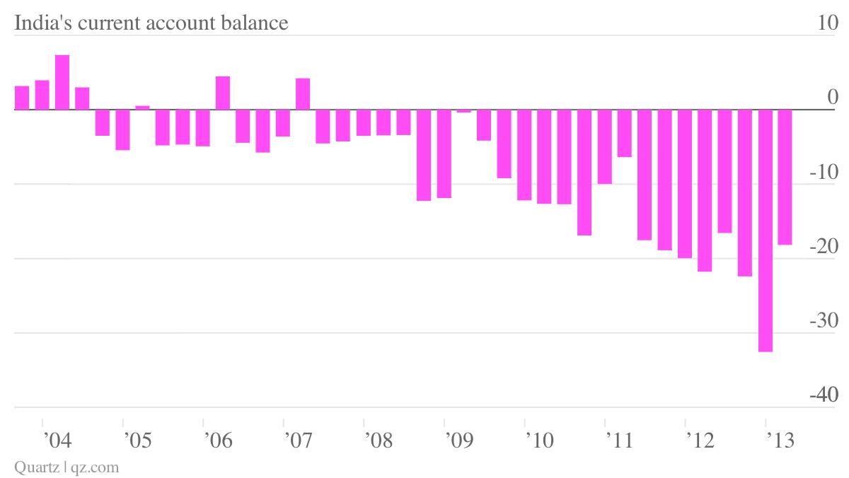 India-s-current-account-balance_chartbuilder