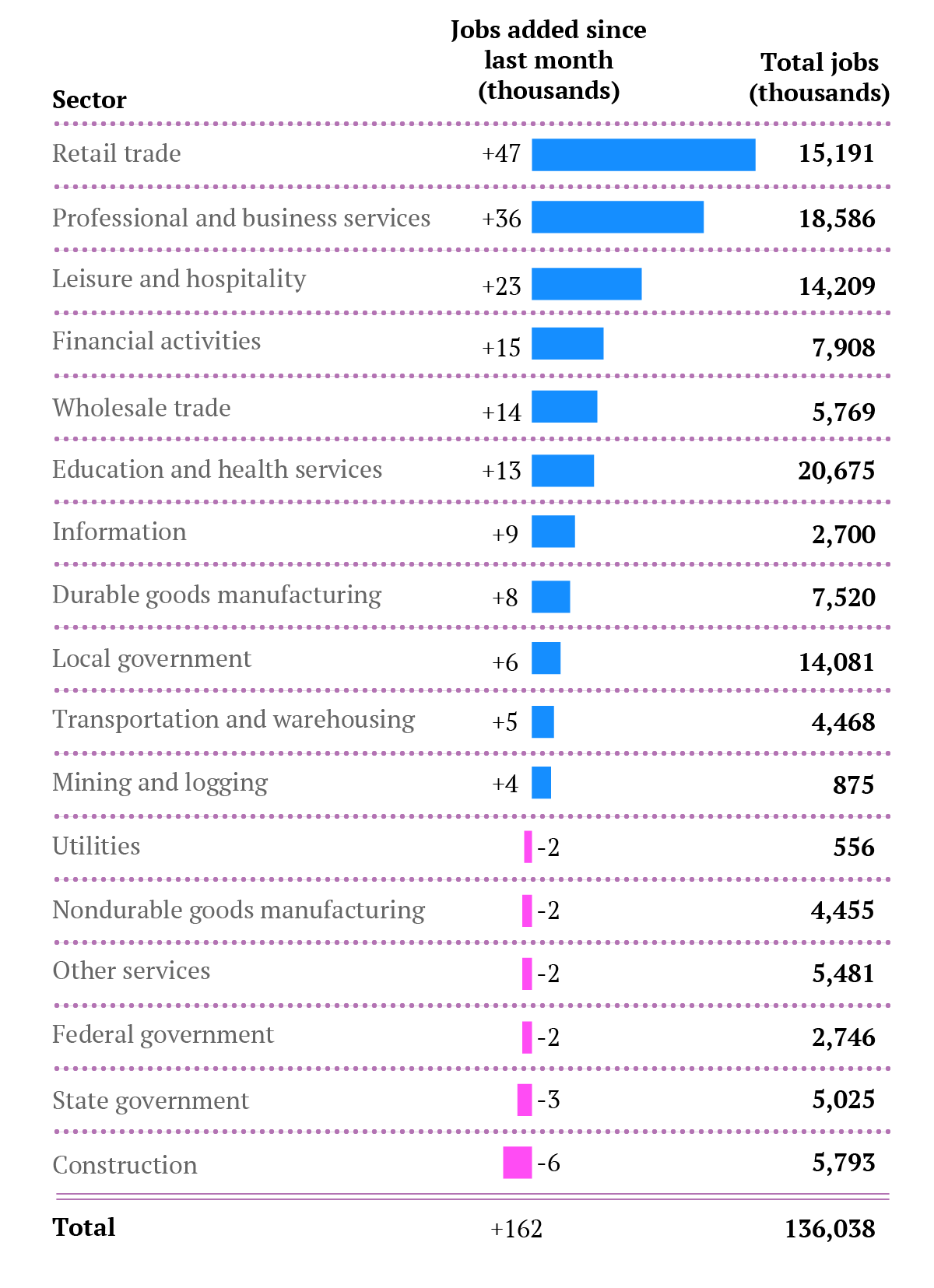 Jobs-by-sector-July13