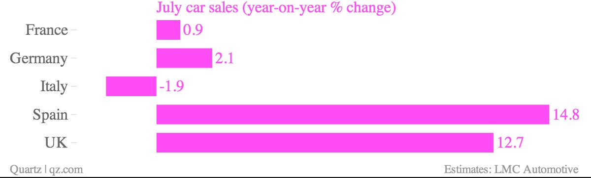 July car sales