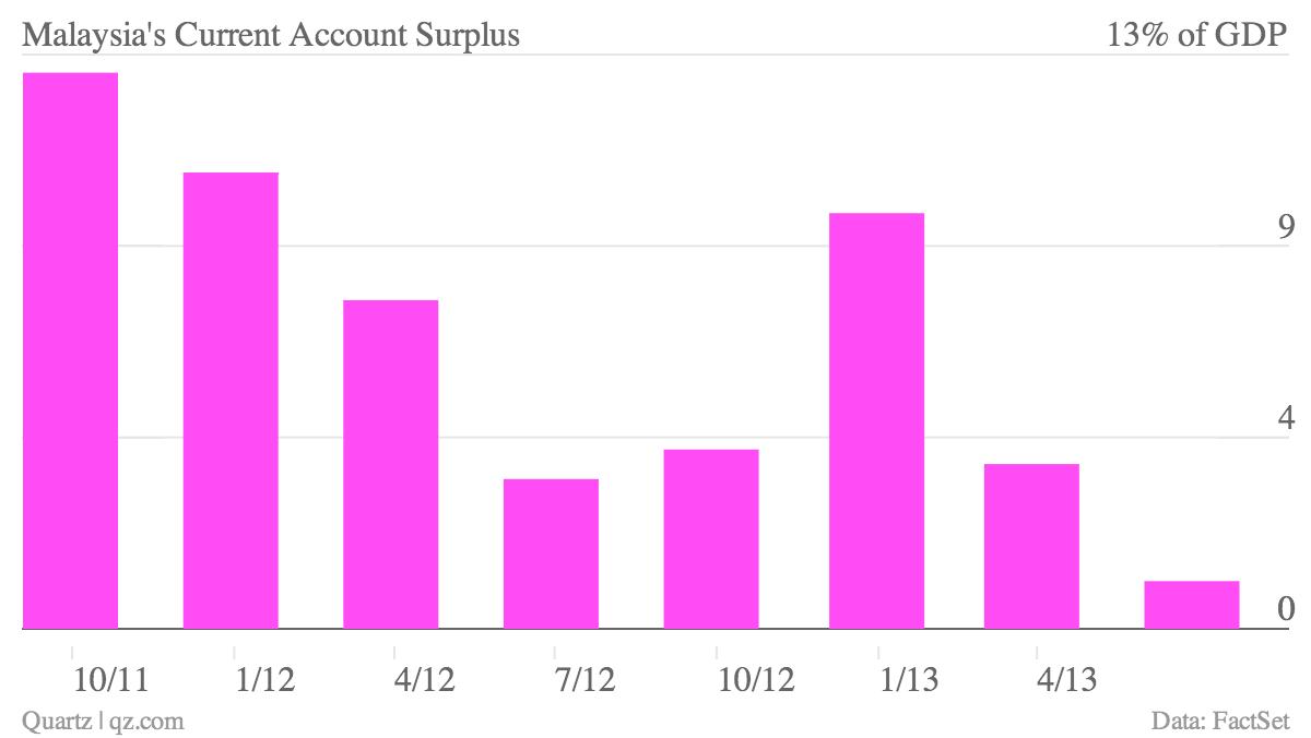 Malaysia-s-Current-Account-Surplus_chartbuilder (2)