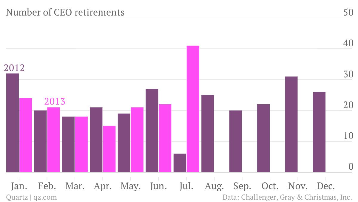 Number-of-CEO-retirements-2012-2013_chartbuilder