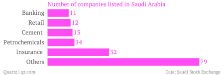 What foreign investors might expect from Saudi Arabia's $400