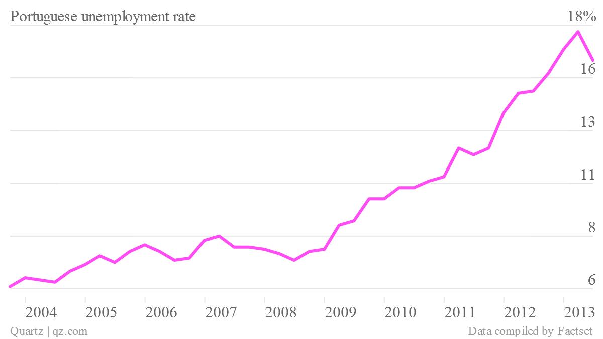 portugal unemployment rate q2 2013