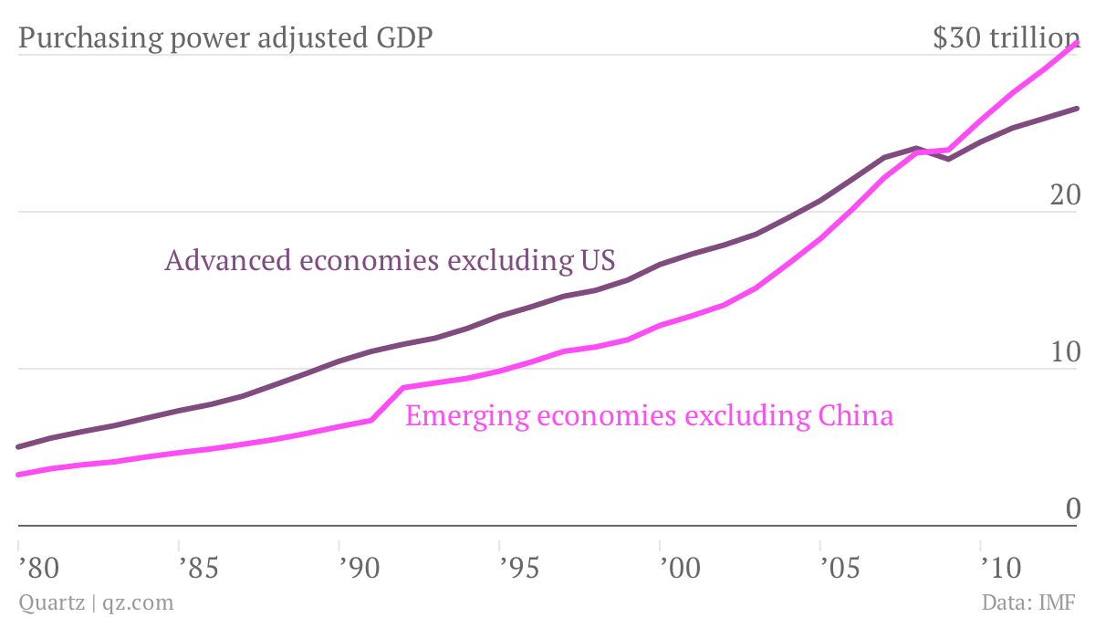 For The First Time The Combined Gdp Of Poor Nations Is