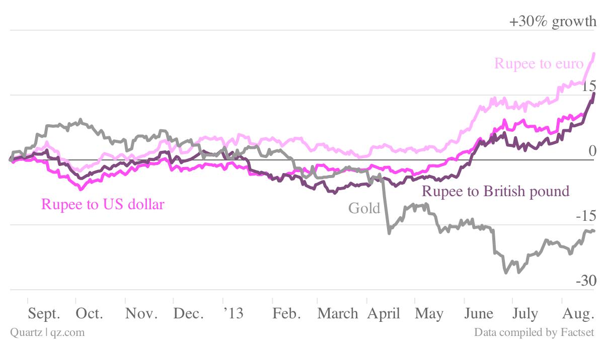 -Rupee-to-US-dollar-Rupee-to-euro-Rupee-to-British-pound-Gold_chartbuilder