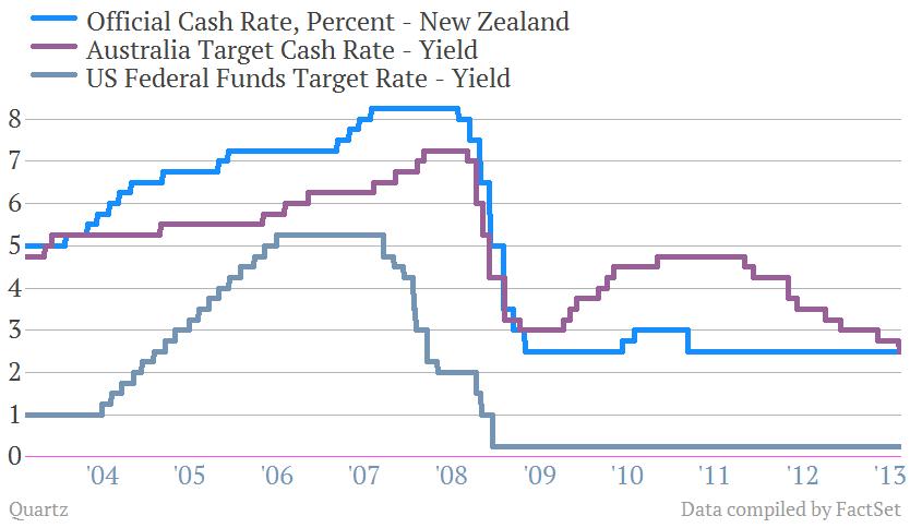 New Zealand, Australia, and US benchmark rates