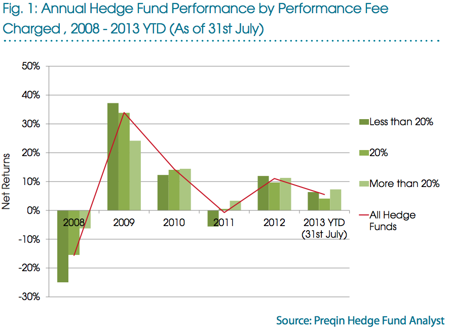 preqin hedge fund performance 5 years by fee