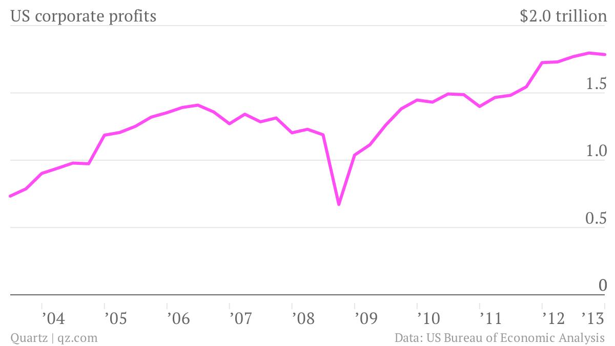 US-corporate-profits-cp_chartbuilder (2)